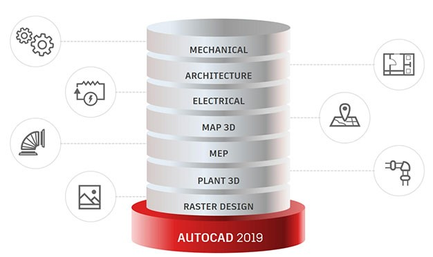 One AutoCAD 2019 Toolsets